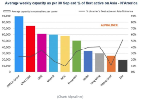 Container carriers expecting dazzling results in Q3 3