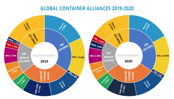 The logistic and freight Industry 2020 – Review and analysis. 6