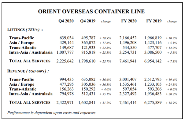 OOCL reports increased revenues by 51% in Q4 2020 2