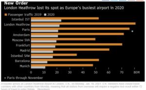 Istanbul ranked #1 European airport in 2020 2