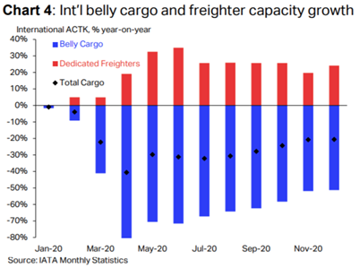 IATA comments on strong Air Cargo 2020 ending 5