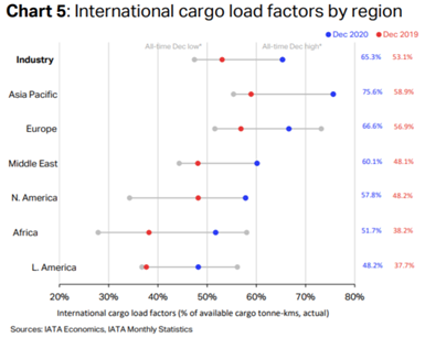IATA comments on strong Air Cargo 2020 ending 6