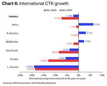 IATA comments on strong Air Cargo 2020 ending 7