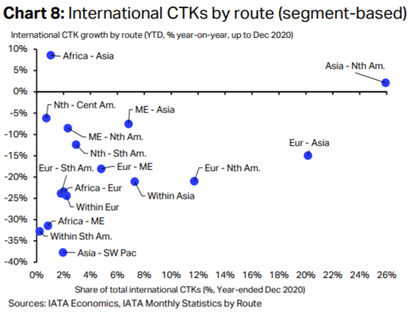 IATA comments on strong Air Cargo 2020 ending 9