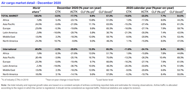 IATA comments on strong Air Cargo 2020 ending 10