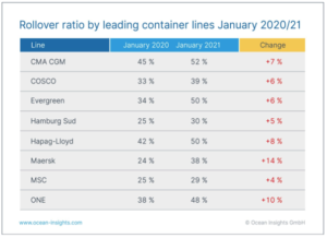 Container carriers service disruptions intensified by Chinese NY 4
