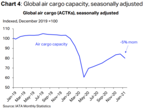 IATA announces air cargo returns to pre-pandemic volumes 6