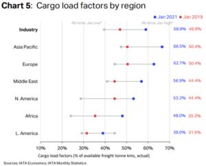 IATA announces air cargo returns to pre-pandemic volumes 7