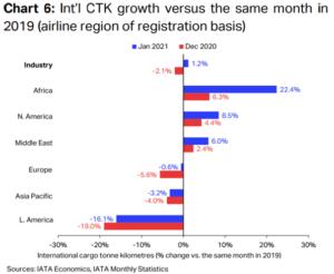 IATA announces air cargo returns to pre-pandemic volumes 8