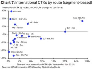 IATA announces air cargo returns to pre-pandemic volumes 9