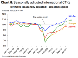 IATA announces air cargo returns to pre-pandemic volumes 10