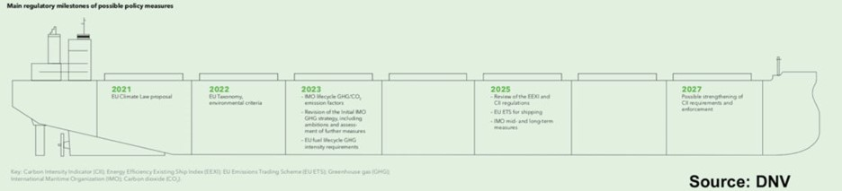 Shipping emission in the EU is far greater than expected 2